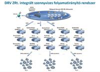 Illusztrációs kép - DRV szennyvíz rendszer