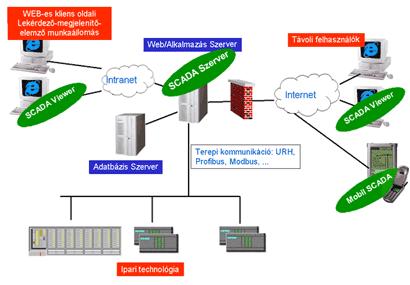 Illusztrációs kép - szoftver architektúra